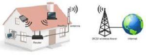 Fixed Wireless Internet
